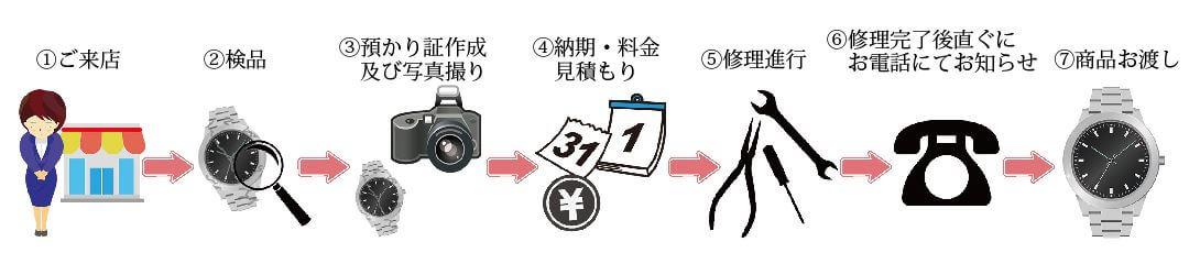 時計修理電池交換の流れ