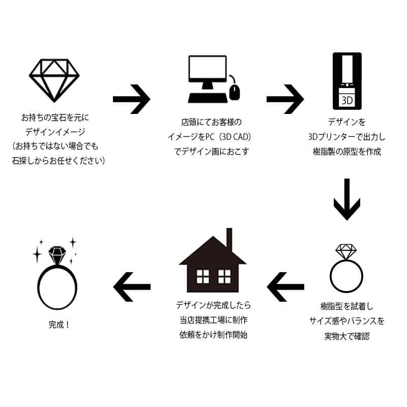 degitaljewelryprocess